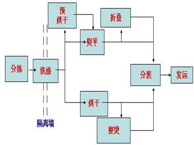 洗衣房流程图